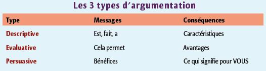 Schéma 2 : synthèse des 3 types d'argumentation