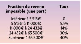 Nouveau barème fiscal applicable aux revenus 2006