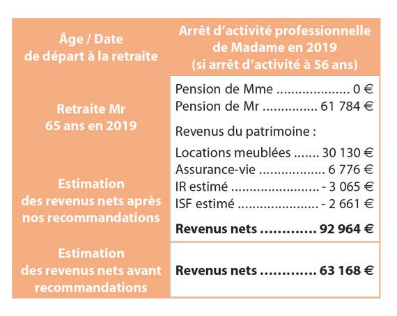 revenus-nets-avant-recommandations
