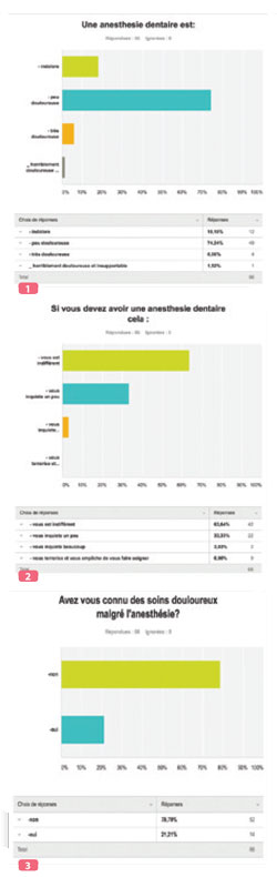 statistiques-anesthesie-dentaire