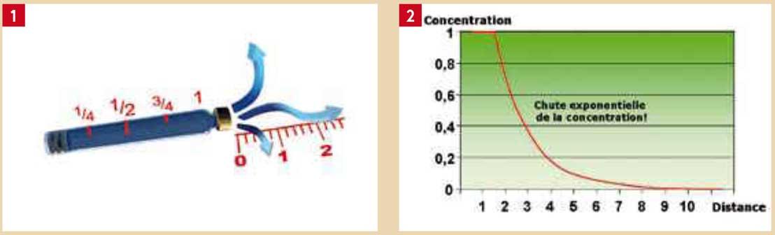 concentration-en-anesthésique