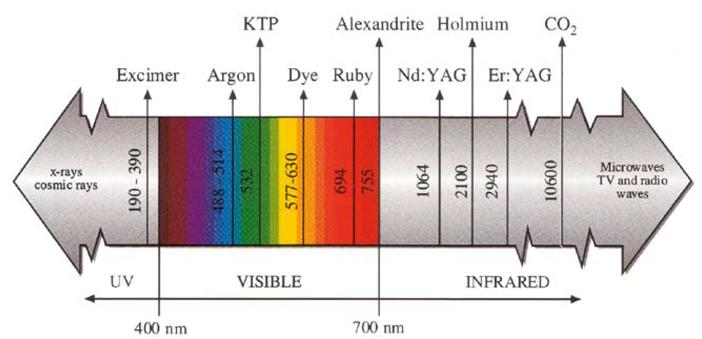 Les spectres d'émission