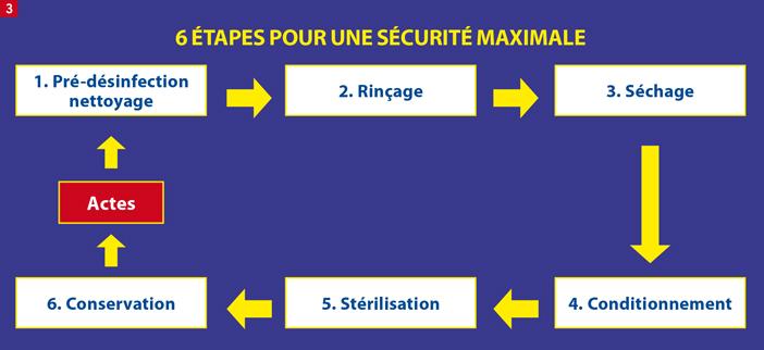 étapes-pour-une-sécurité-ma-ximale