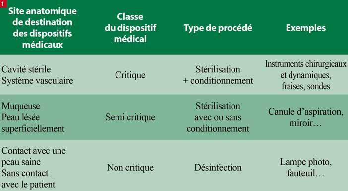 Classement-des-dispositifs-médicaux