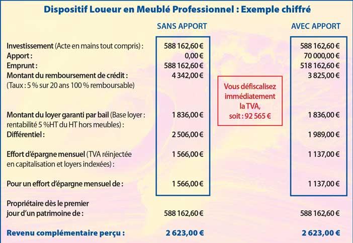 Le statut de loueur meubl - Statut loueur meuble non professionnel ...