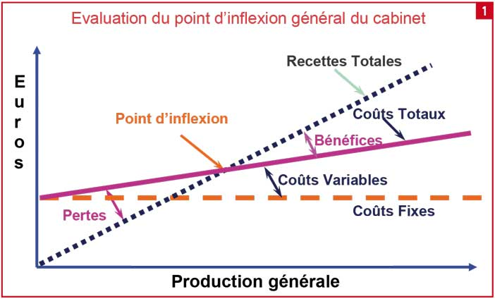 Evaluation-du-point-d'inflexion-général-du-cabinet