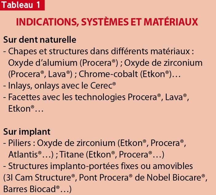 Indications-systèmes-et-matériaux