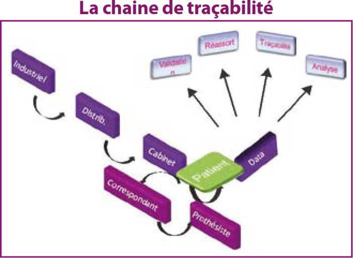 La-chaine-de-traçabilité