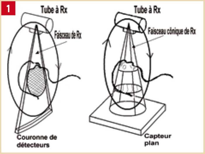 Principe-du-Cone-Beam