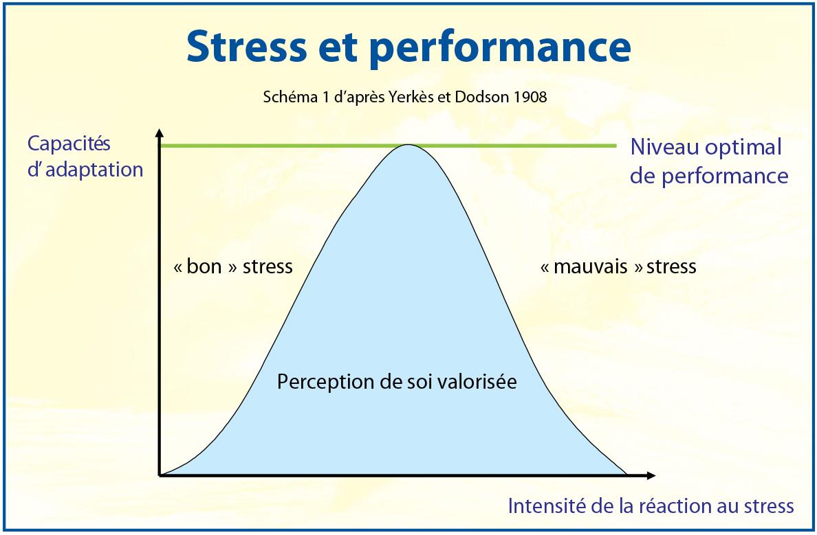 Stress-et-performance