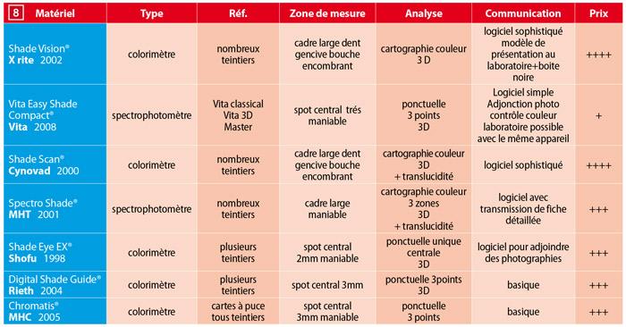 caracteristiques-des-appareils-de-mesure-de-la-couleur