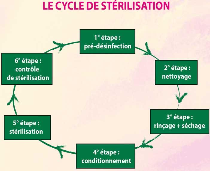 la-chaîne-de-stérilisation