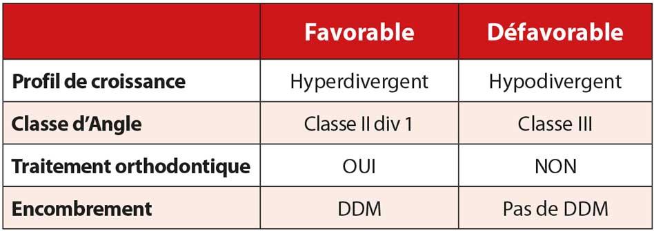 la-typologie-du-patient