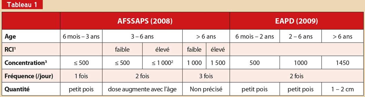 les-recommandations-AFSSAPS