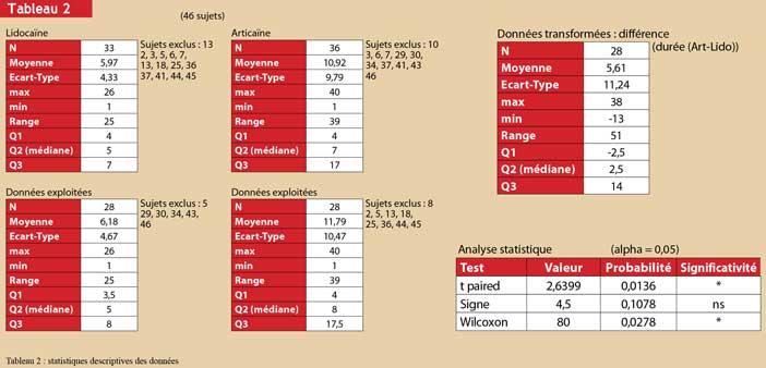 L-analyse-statistique