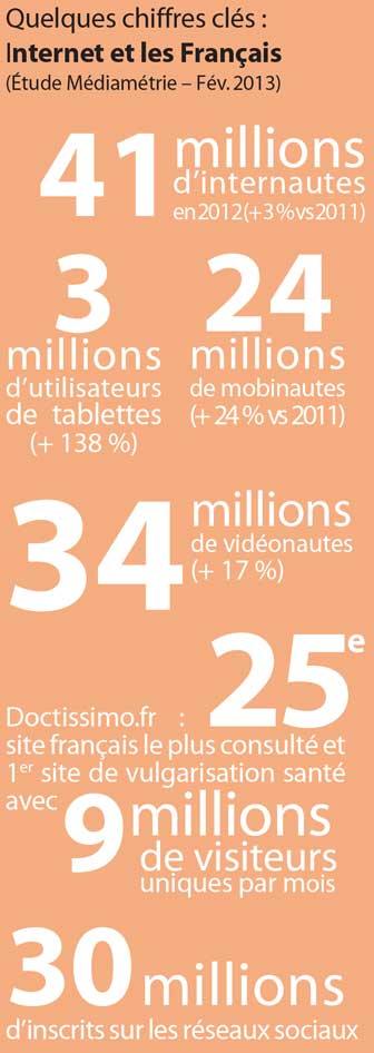 Internet-et-les-Français