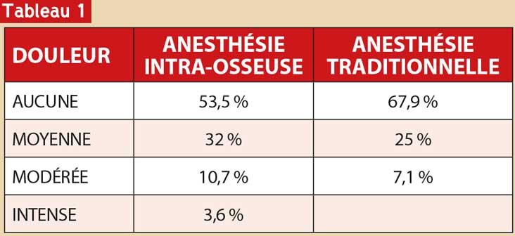 anesthésie-intra-osseuse