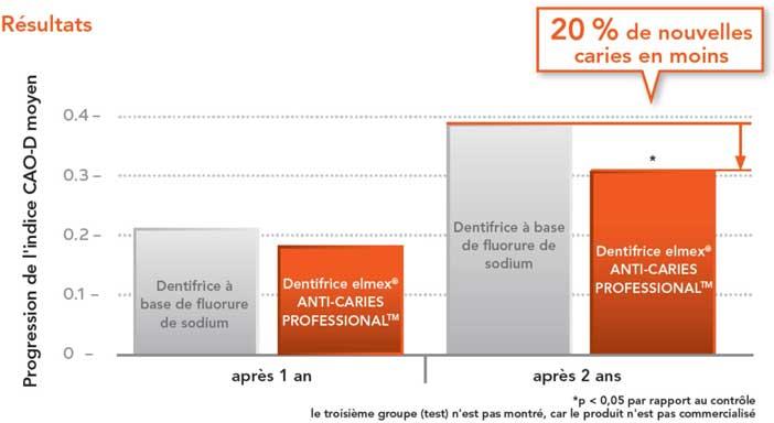 Etude-clinique-elmex-ANTI-CARIES-PROFESSIONEL