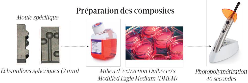 preparation-des-composites