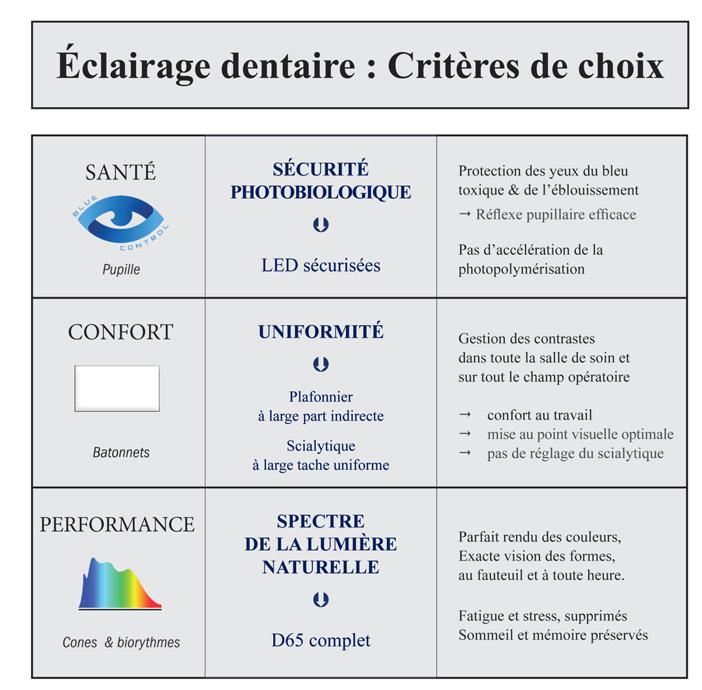 éclairage-dentaire-criteres-de-choix