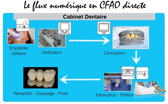 CFAO-directe