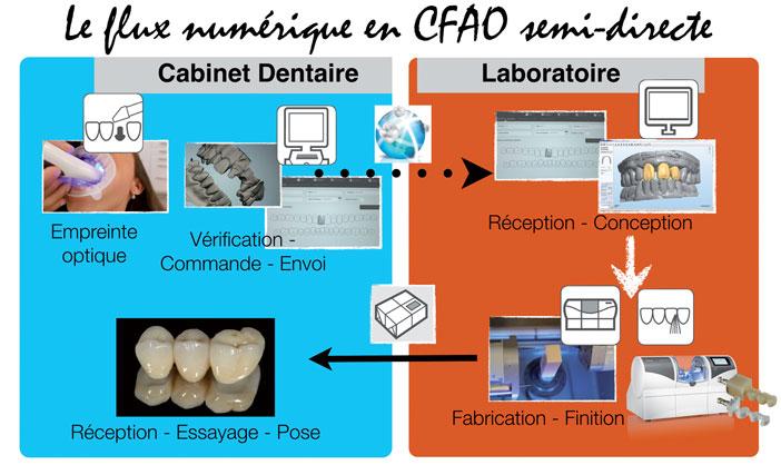 CFAO-semi-directe