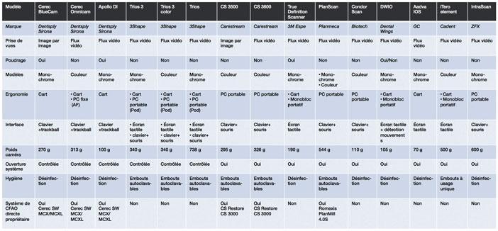 Recapitulatif-des-differents-systemes-de-prises-d-empreintes