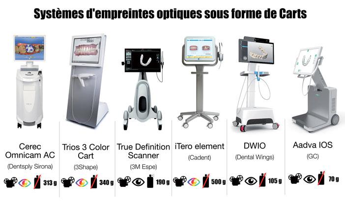 differents-systemes-d-empreintes-optiques