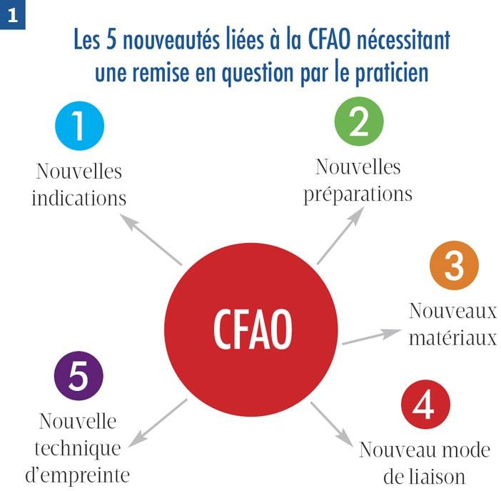 l-univers-de-la-CFAO