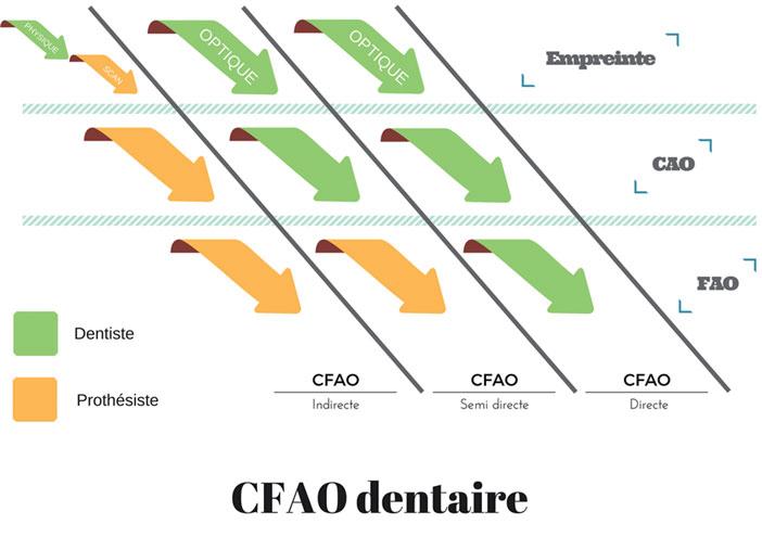 les-3-types-de-CFAO-dentaire