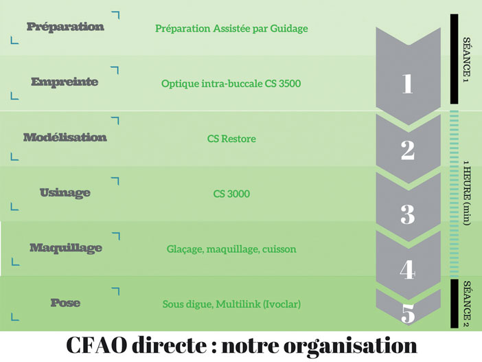 organisation-en-CFAO-directe
