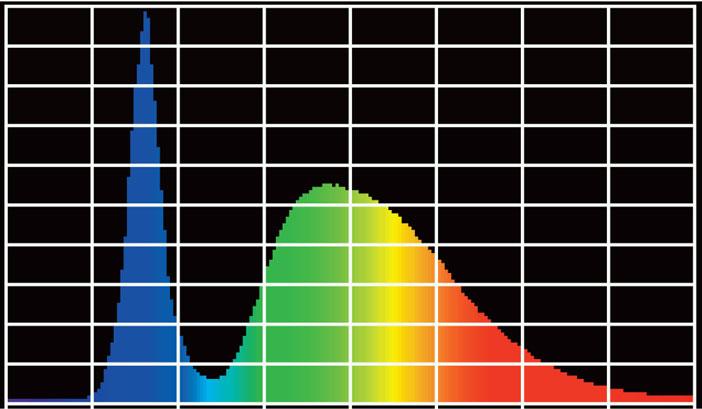Le-spectre-est-irregulier-avec-une-forte-pointe-de-bleu-HEV
