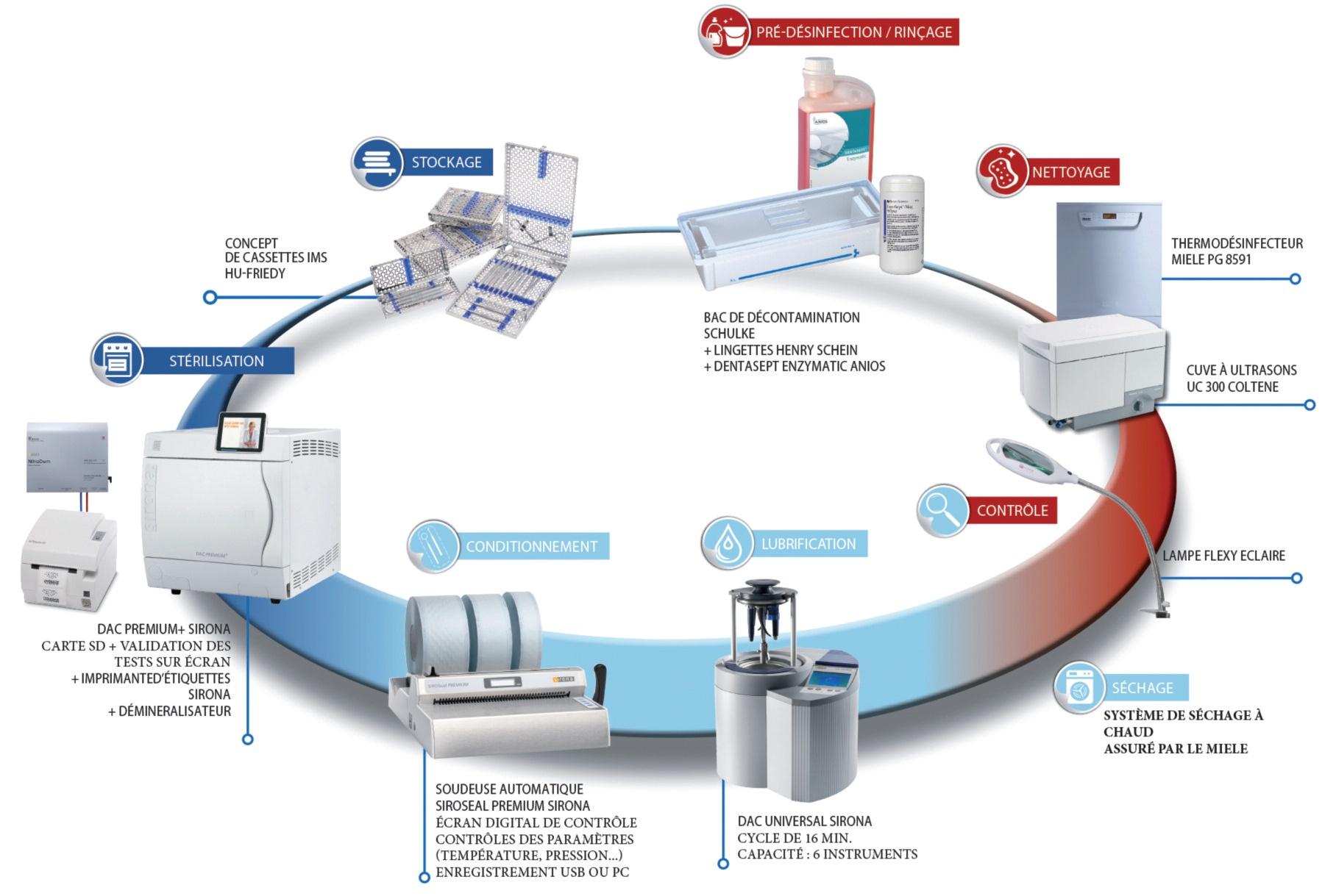 Le cabinet implantologie