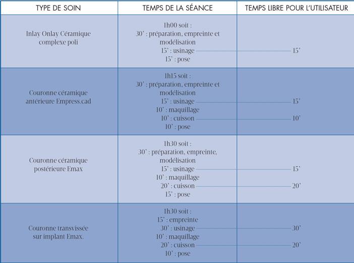 DIFFERENTS-SOINS-AVEC-LE-CEREC