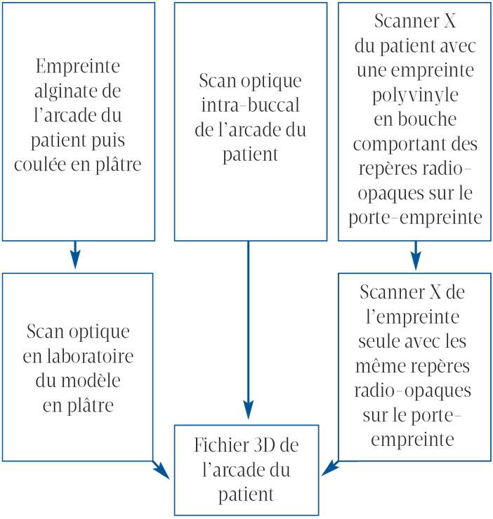 schematisation-des-differentes-possibilites