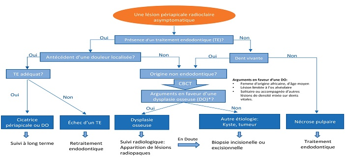 algorithme de diagnostic