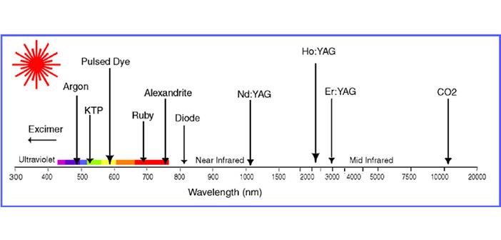 Les longueurs d'ondes de lasers médicaux