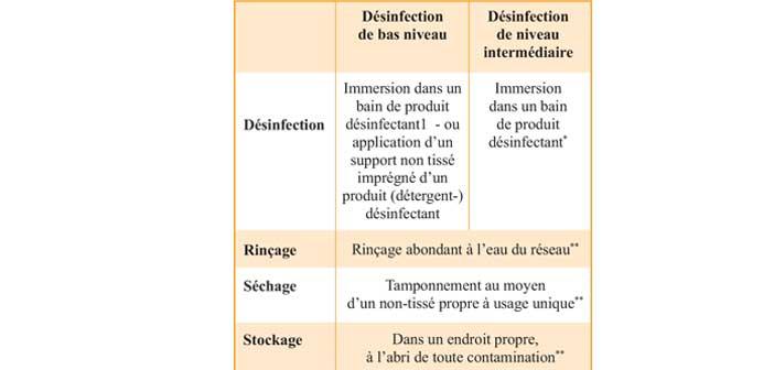 Procedures-de-desinfection