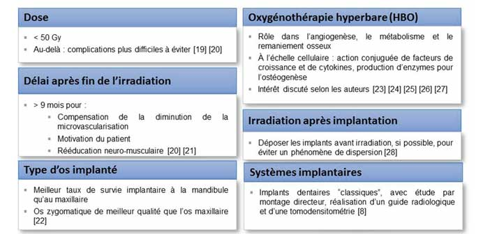 implantologie-et-radiotherapie