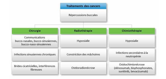 traitements-des-cancers